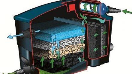 Vijverfilter systemen (Ubbink Garden)