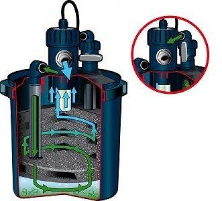 BioPressure drukfilter 7000 incl. UVC 9W (Ubbink Garden vijverfilter systeem, art.1355402)