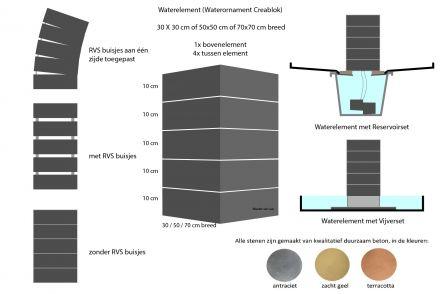 Waterelement 30x30 reservoirset - 50 cm hoog (1x bovenelement + 4x tussen element + reservoirset)
