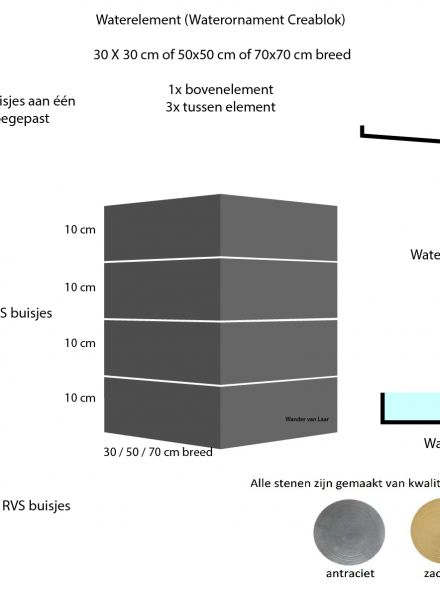 Waterelement 50x50 reservoirset - 40 cm hoog (1x bovenelement + 3x tussen element + reservoirset)