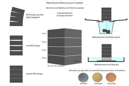 Waterelement 70x70 cm vijverset - 40 cm hoog (1x bovenelement + 3x tussen element + vijverset)