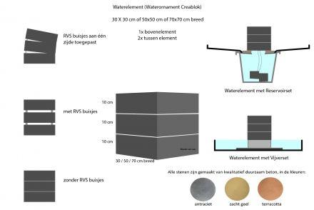 Waterelement 70x70 cm steenset - 30 cm hoog (1x bovenelement + 2x tussen element)