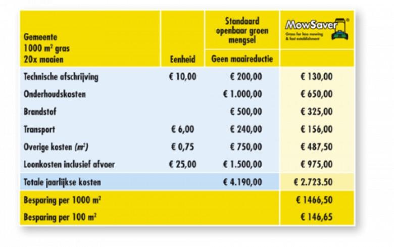Barenbrug Mow Saver 15 kg (graszaad, laag blijvend gras)
