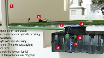 ACO regenwaterbuffertanken (regenwateropslag)